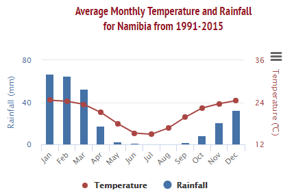 climate namibia