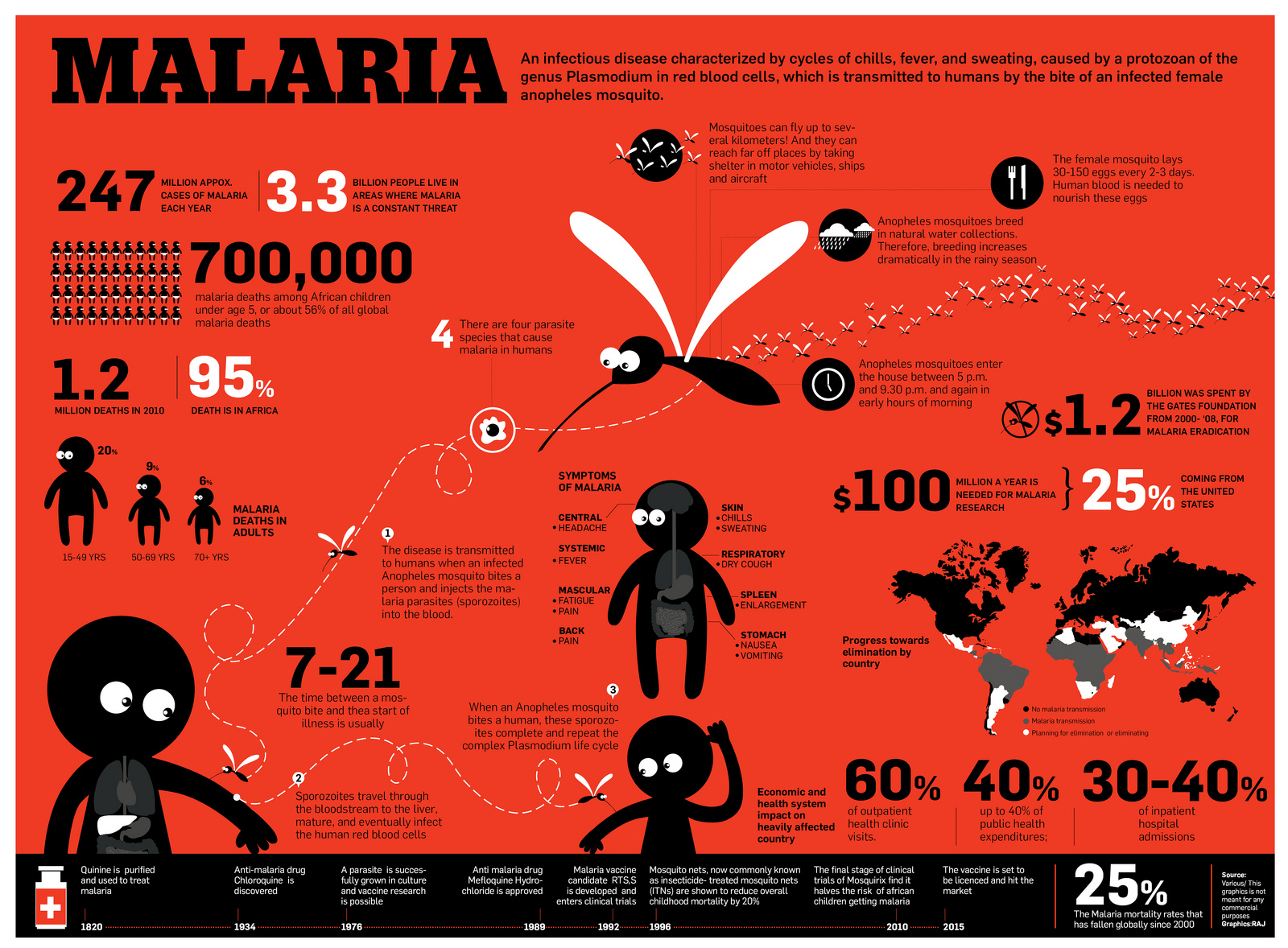 An infographic on the prevalance of malaria